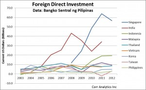 Asia Foreign Direct Investment, 2003-2012.