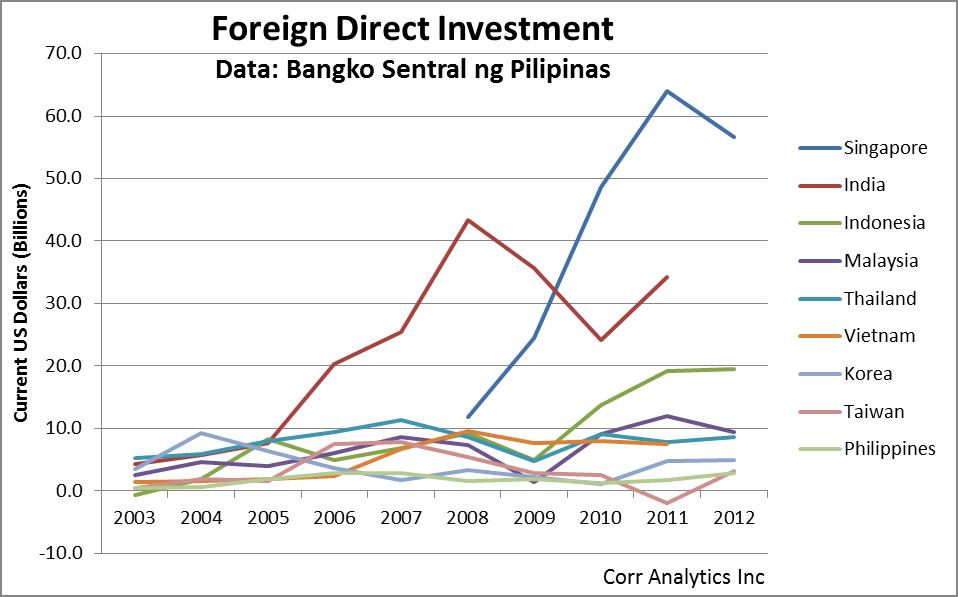 foreign direct investment fdi a potent Start studying chapter 6 learn vocabulary, terms, and more with flashcards it has recently engaged in foreign direct investment (fdi), setting up its manufacturing units in three other countries foreign portfolio investment (fpi) is an indirect investment.