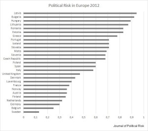Figure 1: Political Risk in Europe 2012