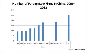 Number of Foreign Law Firms in China, 2000 to 2012. Sources: www.people.com.cn; www.china.findlaw.cn; www.chinanews.com; www.chinalaw.org.cn; www.moj.gov.cn; Fangyuan magazine, issue No.8, 2012; People's Daily (overseas edition), June 9, 2000.