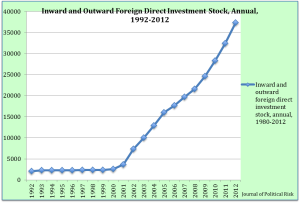 Figure 2: Inward and Outward Foreign Direct Investment Stock, Annual, 1992-2012. Data Source: United Nations Conference on Trade and Development Statistics (UNCTADSTAT)