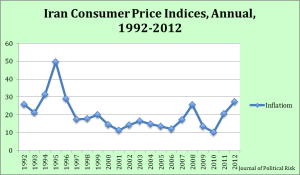 Figure 4: Iran Consumer Price Indices, Annual, 1992-2012. Data Source: United Nation Conference on Trade and Development Statistics (UNCTADSTAT). [22]