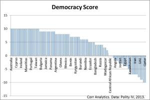 The 2013 Democracy Index ranges from 10 (full democracy) to -10 (full autocracy), and is based on the University of Maryland Polity IV data. It is one metric used to gauge relative stability and social responsibility of investments and sourcing.