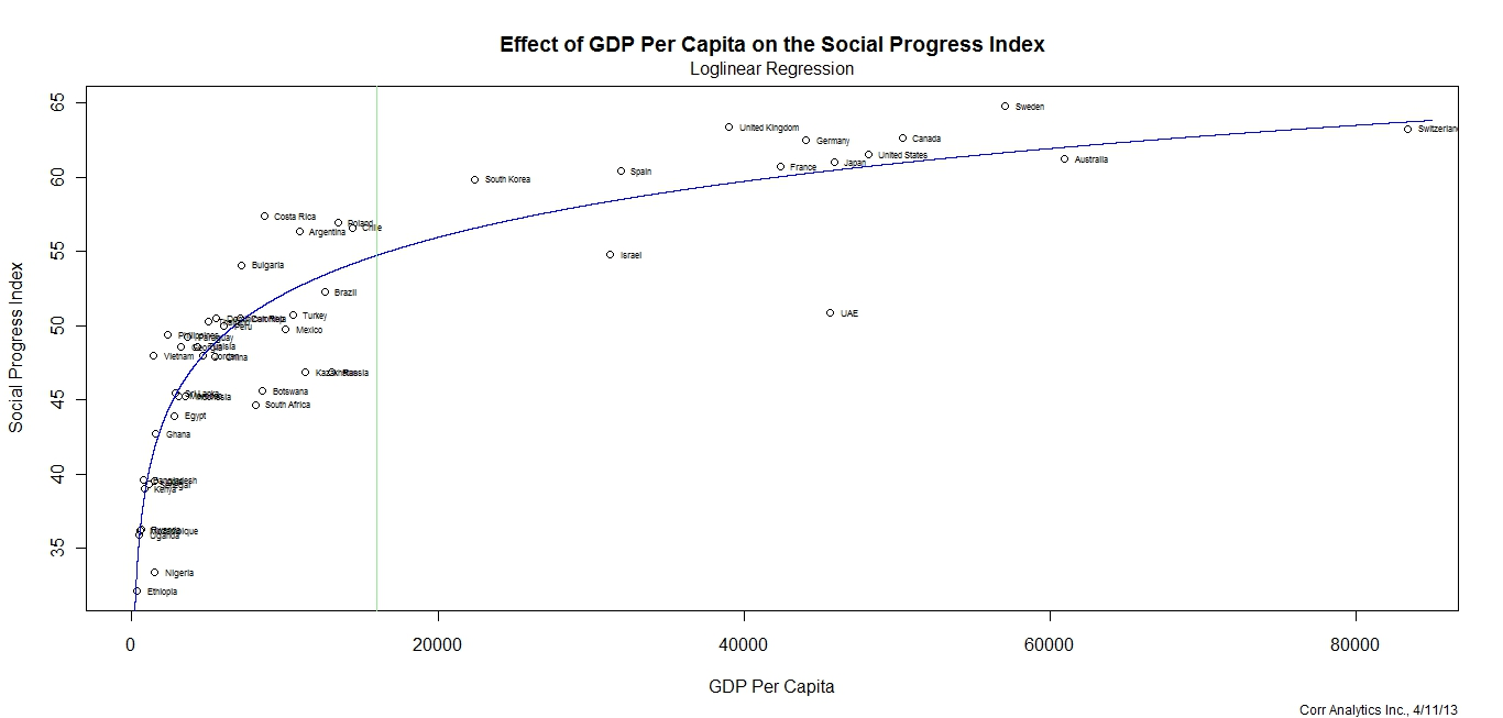 Model 1: Effect of GDP Per Capita on the Social Progress Index