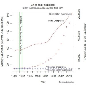 Figure 1: China and Philippines: Military Expenditure and Energy Use, 1989-2011