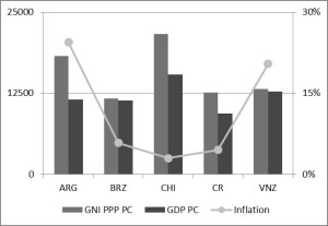 Figure 1: Economic data for Argentina, Brazil, Chile, Costa Rica and Venezuela. Sources: Worldbank 2012, Index Mundi and Agencia Brasil.