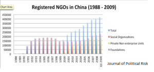Figure 1. Registered NGOs (Civil Organizations) in China 1988 to 2009. Data source: Xu Ying and Zhao Litao, 2013.